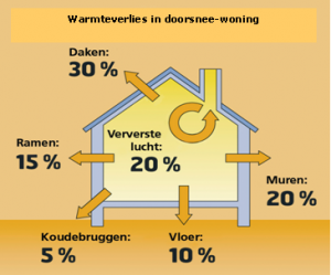 warmteverlies in doorsnee woning